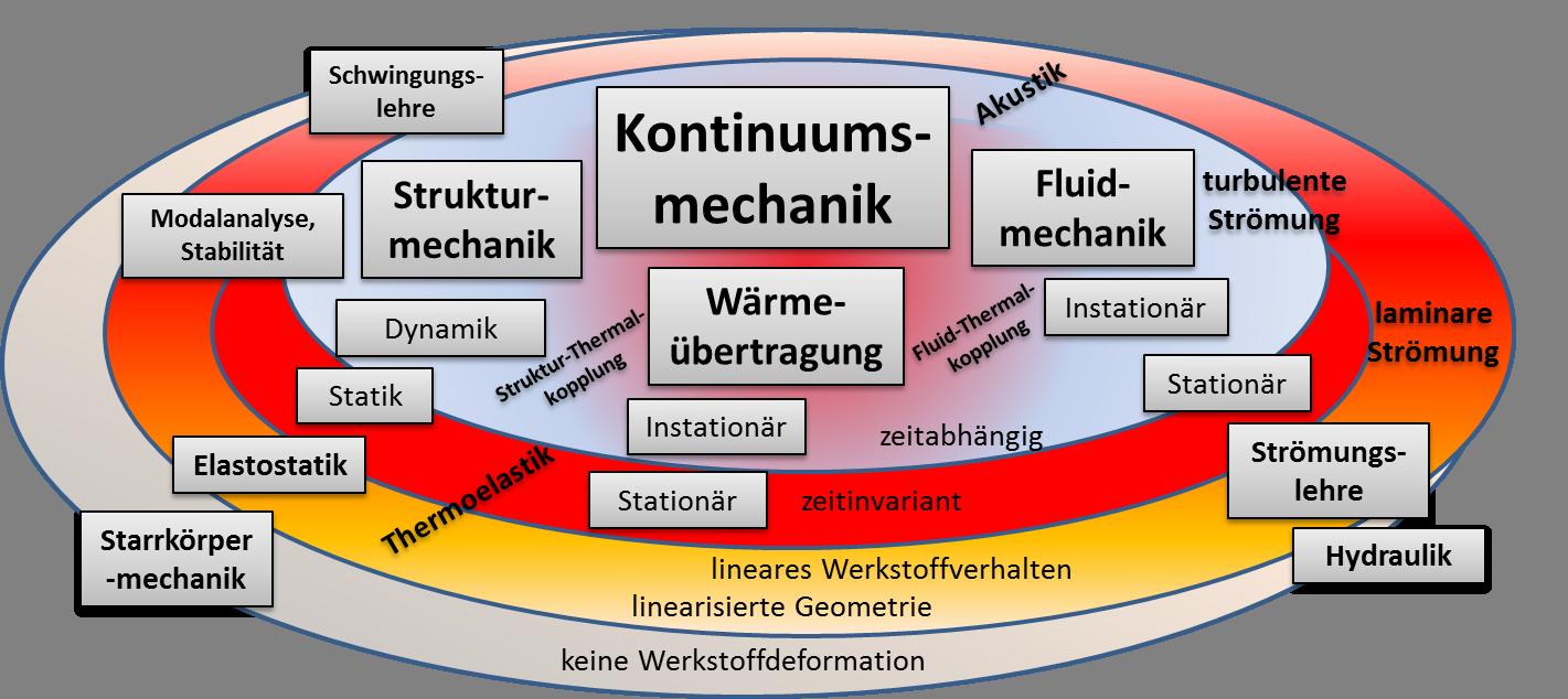 Die Kontinuumsmechanik bietet mit ihren Bilanzprinzipien, der kinematischen Beschreibung und der konstitutiven Definition von Werkstoffverhalten einen gemeinsamen theoretischen Kern vieler einzelner klassischer Ingenieur-Disziplinen. Eine gemeinsame Betrachtung zweier Gebiete führt oft zu Spezialdisziplinen und Verfahren
