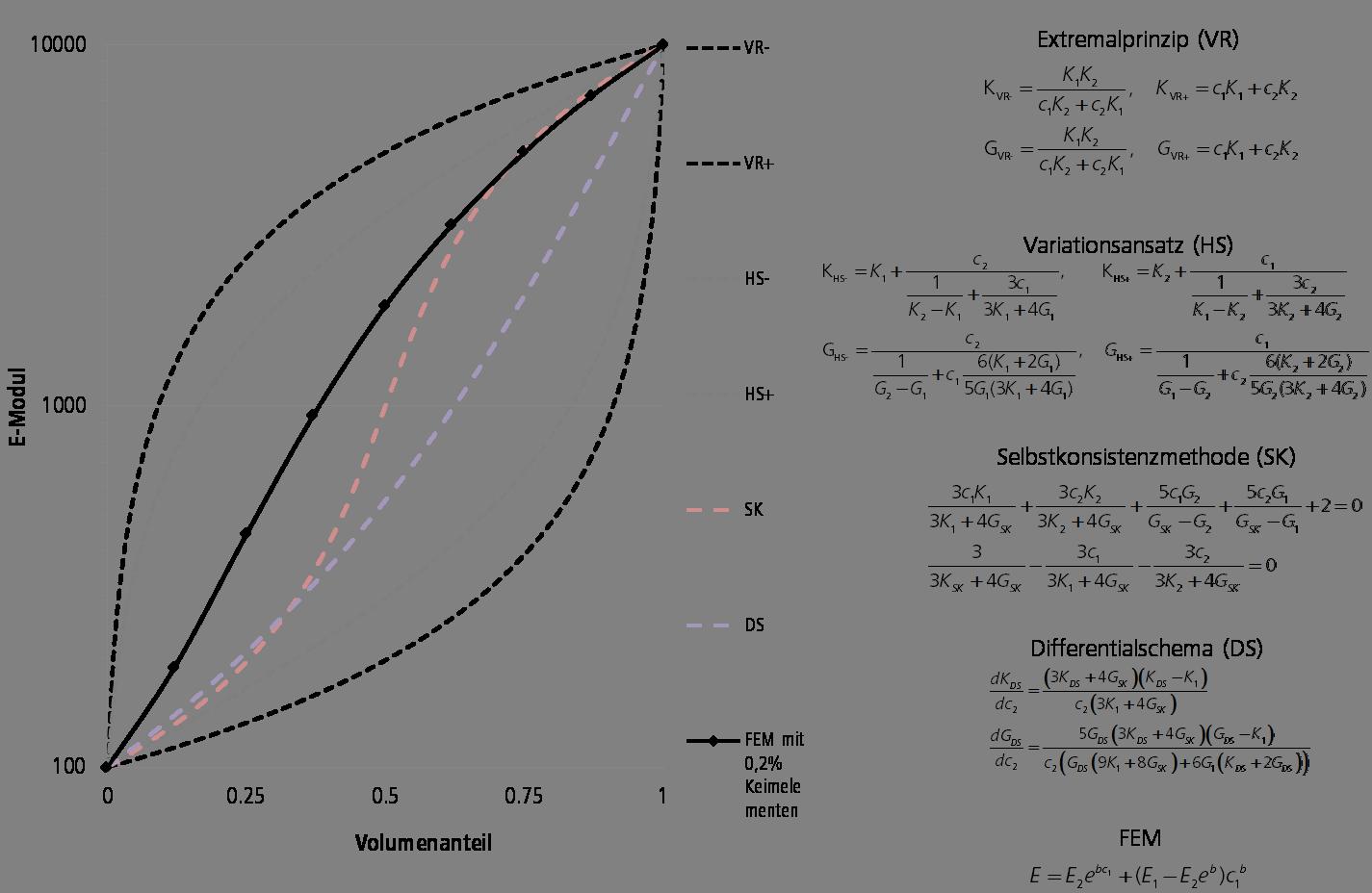 Vergleich mit analytischen Lösungen
