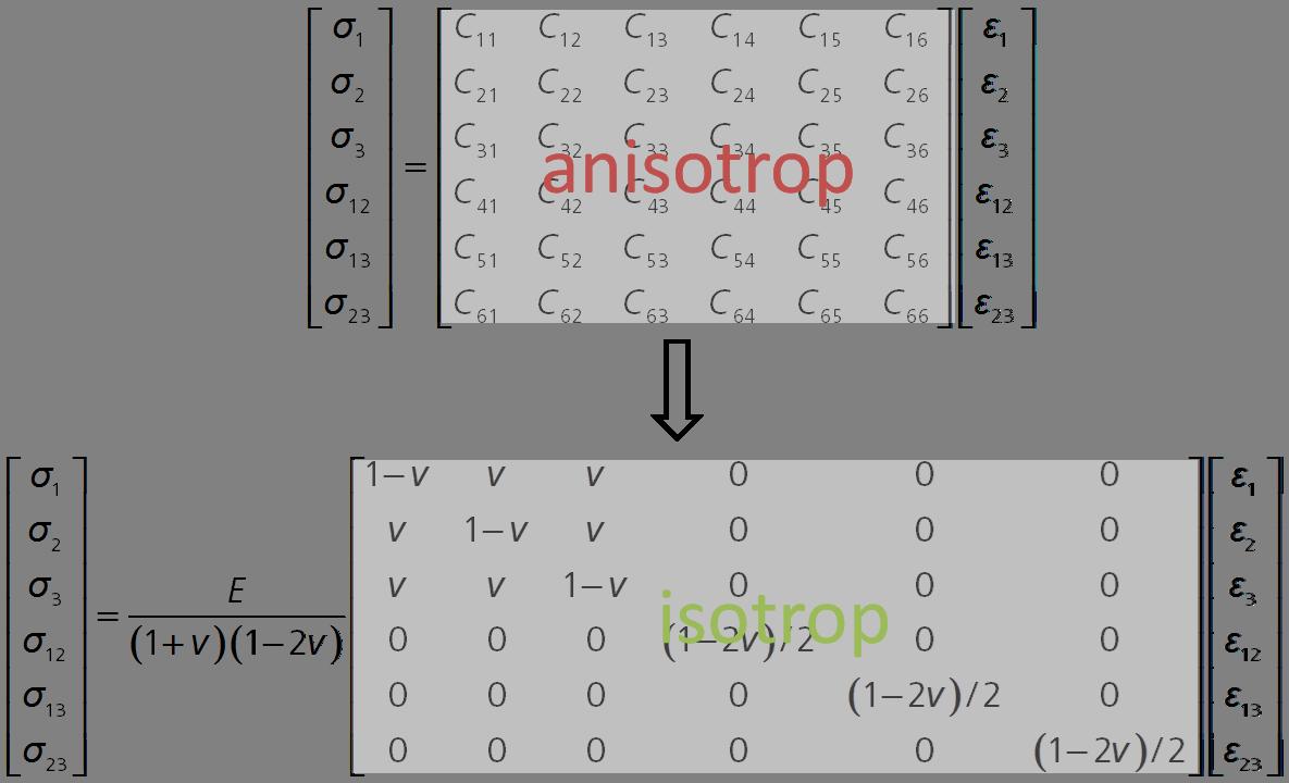 anisotrop2isotrop