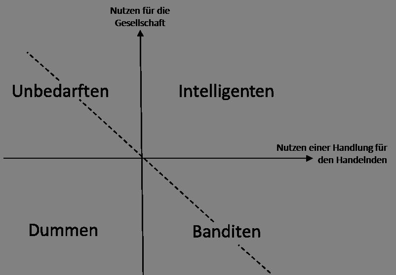 Cipolla_Diagramm