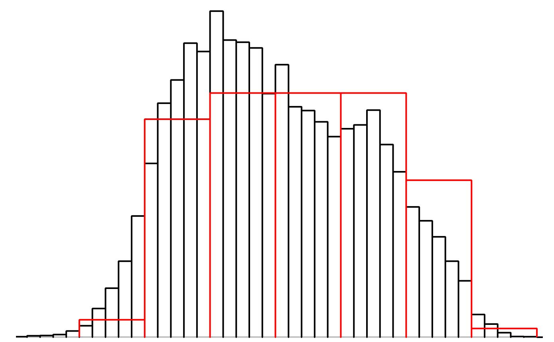 Ein einfacher nichtparametrischer Signifikanztest für beliebige Verteilungen